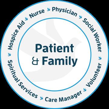 Patient & Family